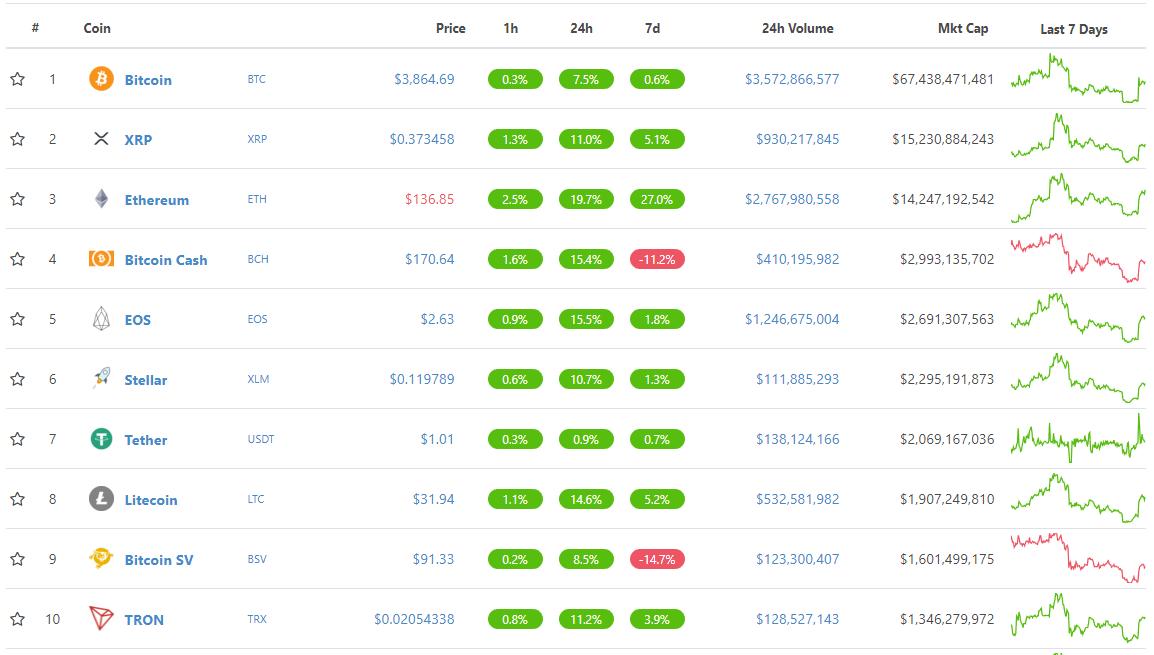 top 10 cryptocurrencies by marketcap December 28th