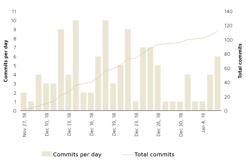 gold.io commits per day