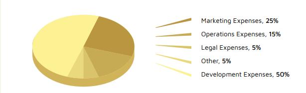 gold.io funding